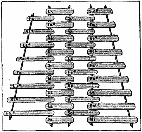 Fig-2-PLAN-VIEW-OF-THE-XYLOPHONE